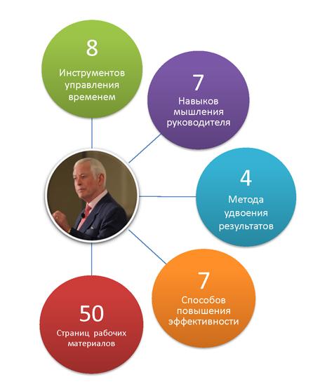какими способностями должен обладать директор по маркетингу вопрос Как понять